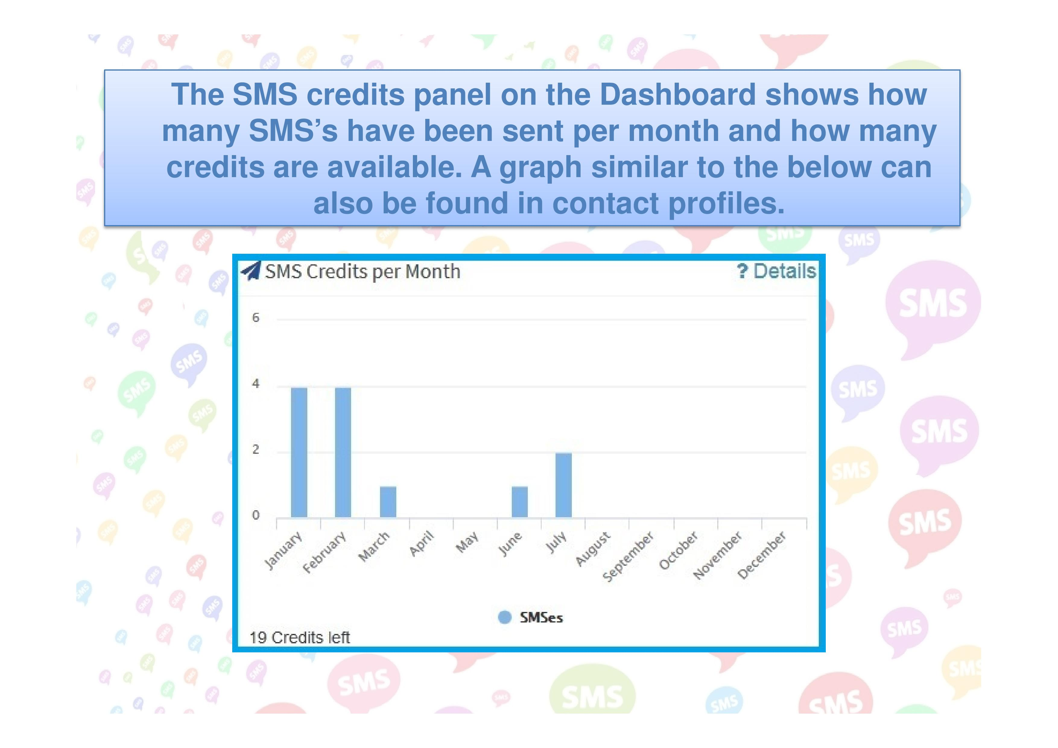 A bar graph shows a summary of SMSs sent during the year on the Dasboard.